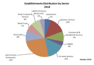 franchise sectors