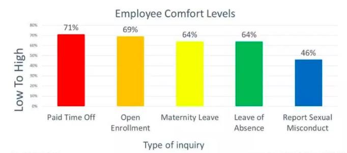 employee comfort levels