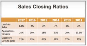 sales closing ratio